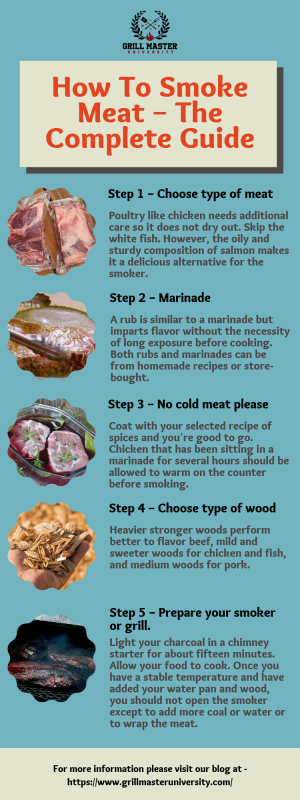 How To Smoke Meat – The Complete Guide